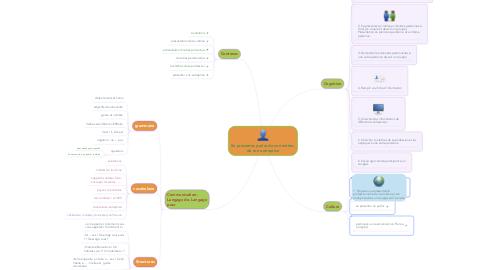 Mind Map: Se présenter, parler de son métier, de son entreprise