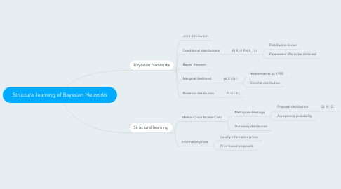 Mind Map: Structural learning of Bayesian Networks