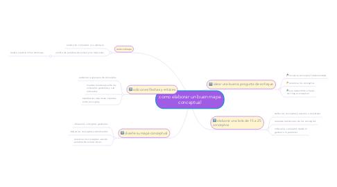 Mind Map: como elaborar un buen mapa conceptual