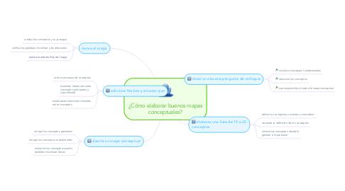 Mind Map: ¿Cómo elaborar buenos mapas conceptuales?