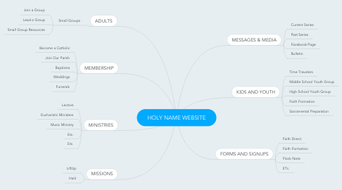 Mind Map: HOLY NAME WEBSITE