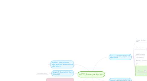 Mind Map: A2030 Tuteurs par les pairs