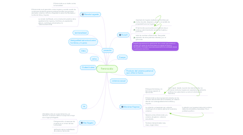 Mind Map: Feminicidio