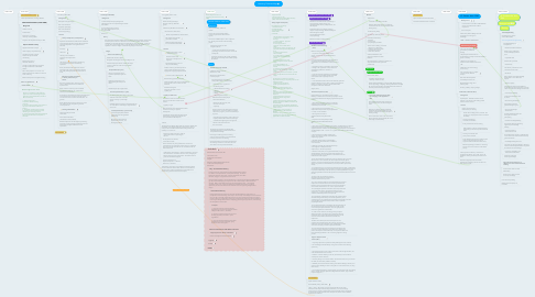 Mind Map: Learning Theories Map