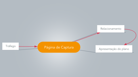 Mind Map: Página de Captura