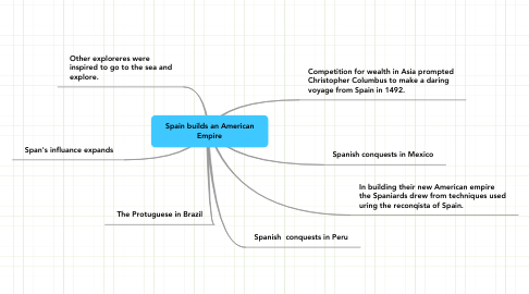 Mind Map: Spain builds an American Empire