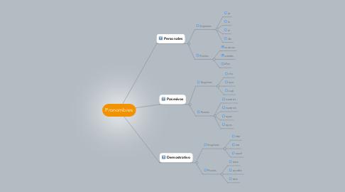 Mind Map: Pronombres