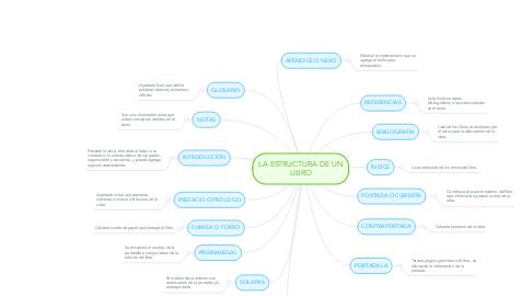 Mind Map: LA ESTRUCTURA DE UN LIBRO