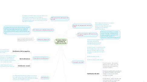 Mind Map: Conceptos básicos específicos de Radiocomunicación