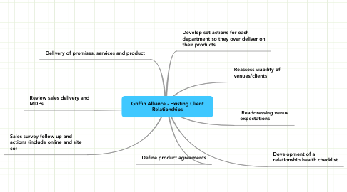 Mind Map: Griffin Alliance - Existing Client Relationships