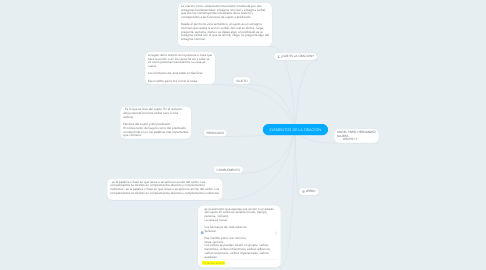 Mind Map: ELEMENTOS DE LA ORACIÓN