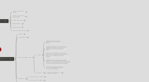 Mind Map: Cambio Organizacional