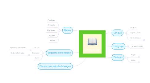 Mind Map: Lingüistica
