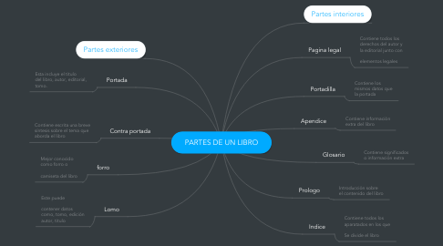 Mind Map: PARTES DE UN LIBRO