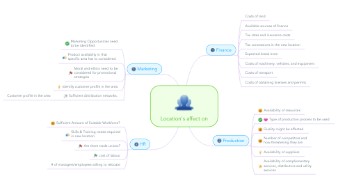 Mind Map: Location's affect on
