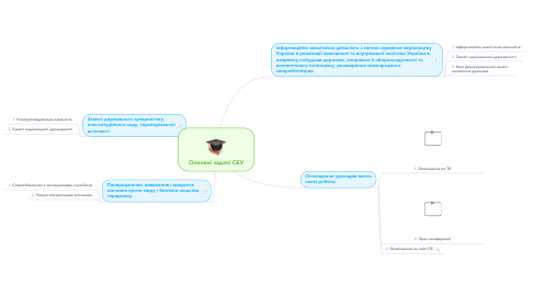 Mind Map: Основні задачі СБУ
