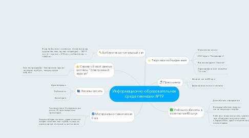 Mind Map: Информационно-образовательная среда гимназии №19