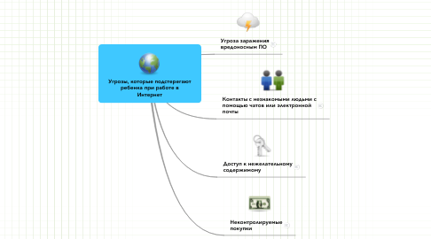 Mind Map: Угрозы, которые подстерегаютребенка при работе вИнтернет