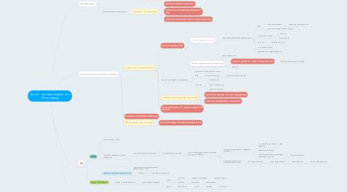 Mind Map: За счет чего можно увеличить ОП за период