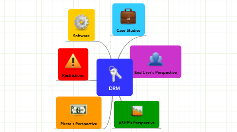 Mind Map: DRM