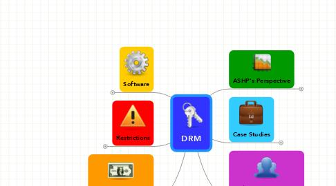 Mind Map: DRM