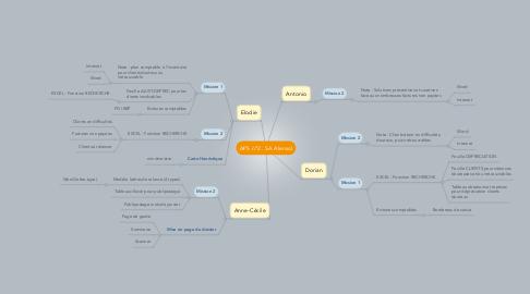 Mind Map: APS n°2 : SA Alensol