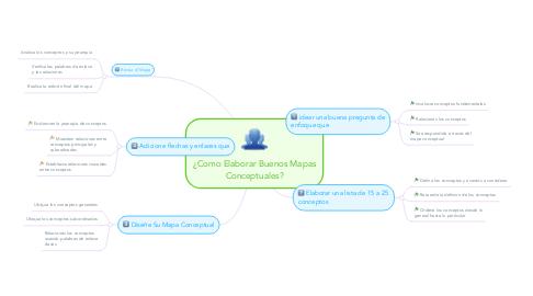 Mind Map: ¿Como Elaborar Buenos Mapas Conceptuales?