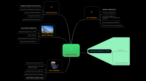 Mind Map: ENERGÍA SOLAR