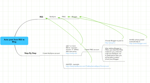 Mind Map: Auto post from RSS to Blog