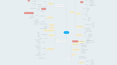 Mind Map: economie