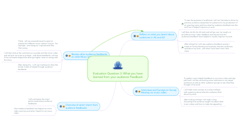 Mind Map: Evaluation Question 3 :What you have learned from your audience Feedback