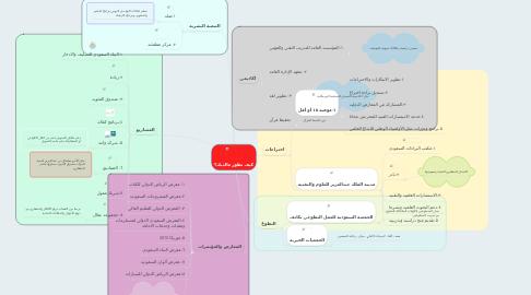 Mind Map: كيف تطور مالديك؟