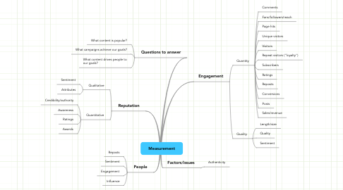 Mind Map: Measurement