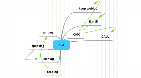 Mind Map: SLA