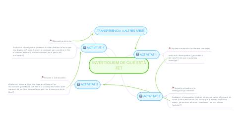 Mind Map: INVESTIGUEM DE QUÉ ESTÀ FET