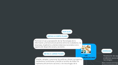Mind Map: LAS TELECOMUNICACINES