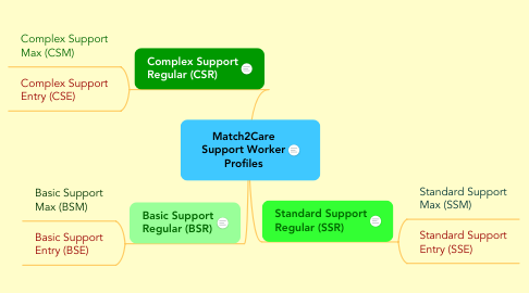 Mind Map: Match2Care Support Worker Profiles