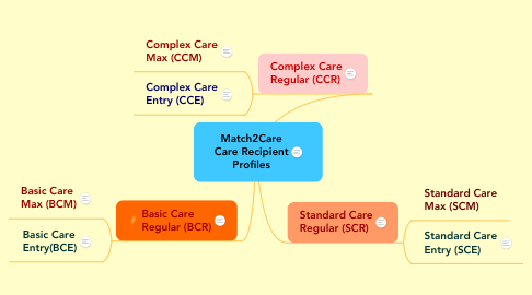 Mind Map: Match2Care Care Recipient Profiles