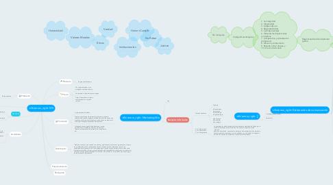 Mind Map: MK