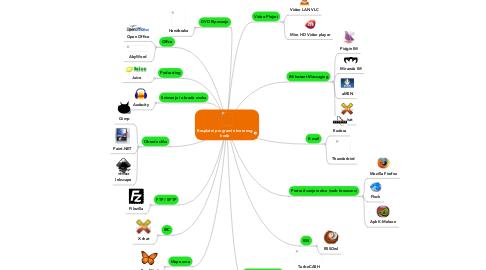 Mind Map: Besplatni programi otvorenog koda