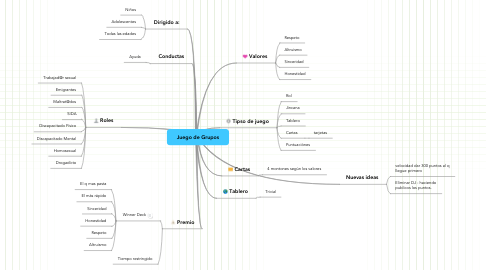 Mind Map: Juego de Grupos