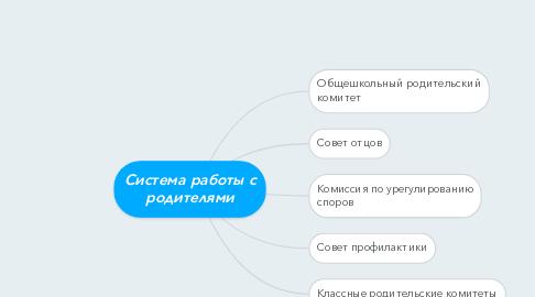 Mind Map: Система работы с родителями