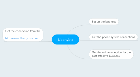 Mind Map: Libertybts