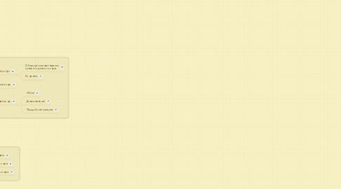 Mind Map: Тіло обертання. Конус.