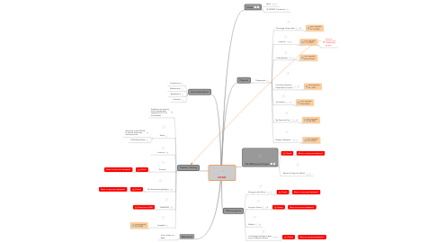 Mind Map: ESPNET