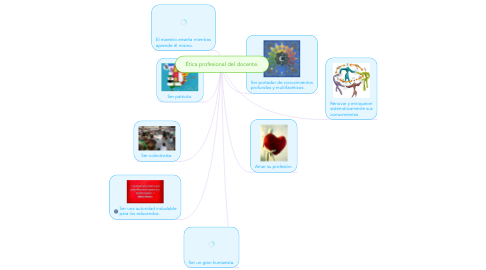 Mind Map: Ética profesional del docente.