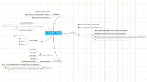 Mind Map: Software as a Service