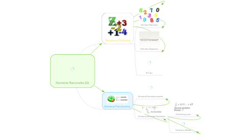 Mind Map: Números Racionales (Q)