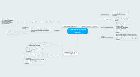 Mind Map: Clasificación de los Derechos Humanos según su naturaleza.