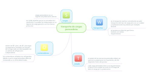 Mind Map: transporte de cargas perecederas